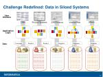 challenge redefined data in siloed systems