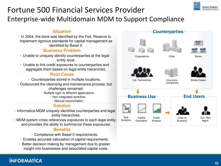 Fortune 500 Financial Services Provider