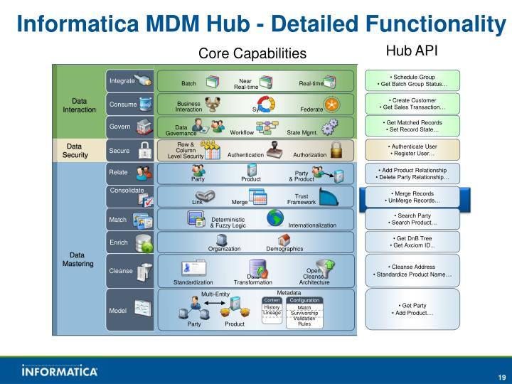 Informatica MDM Hub - Detailed Functionality