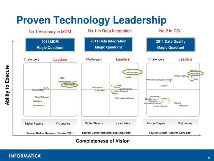 Proven technology leadership