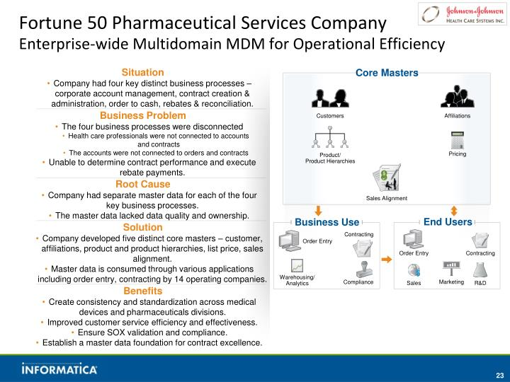 Fortune 50 Pharmaceutical Services Company
