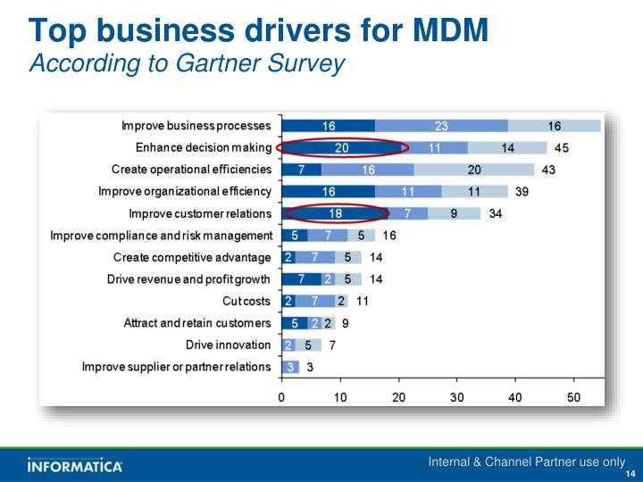 Top business drivers for MDM