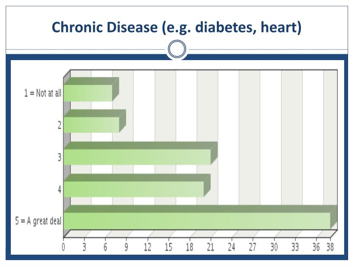 Chronic Disease (e.g. diabetes, heart)