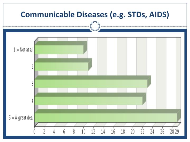 Communicable Diseases (e.g. STDs, AIDS)