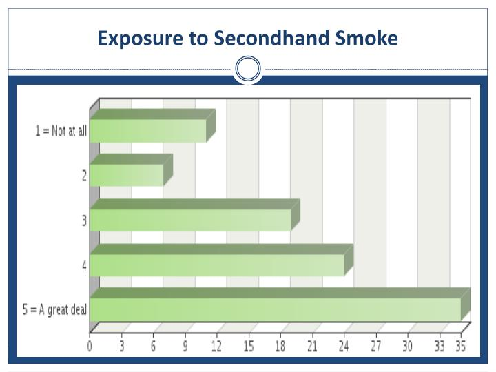 Exposure to Secondhand Smoke