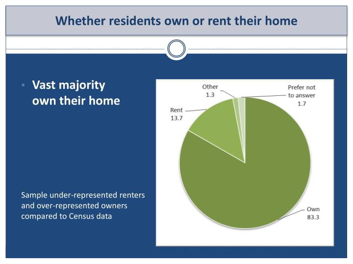 Vast majority own their home