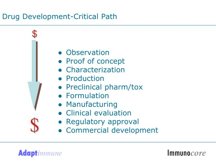 Drug Development-Critical Path