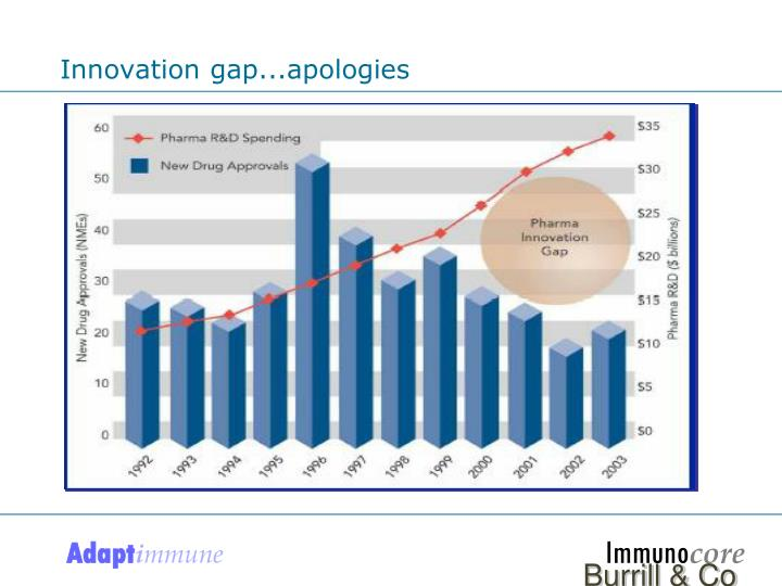 Innovation gap...apologies