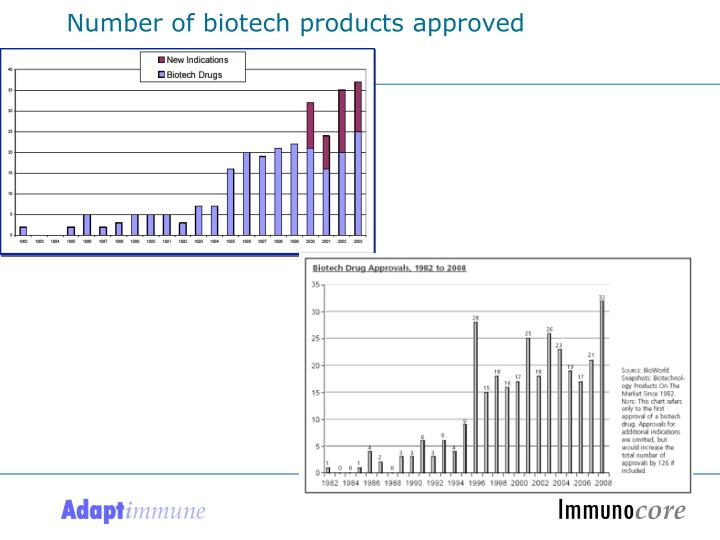 Number of biotech products approved