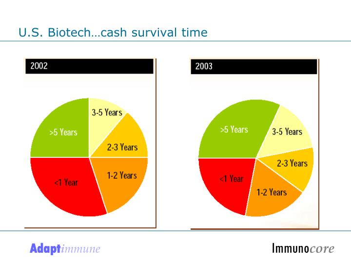 U.S. Biotech…cash survival time