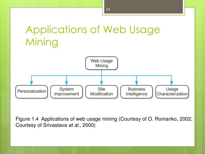 Applications of Web Usage Mining