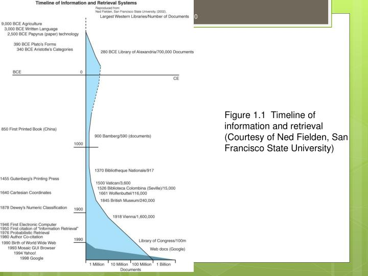 Figure 1.1  Timeline of information and retrieval (Courtesy of Ned Fielden, San Francisco State University)
