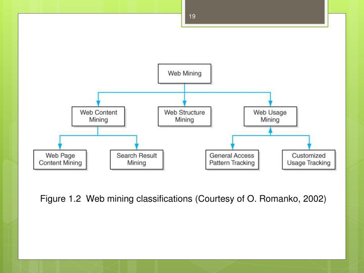 Figure 1.2  Web mining classifications (Courtesy of O. Romanko, 2002)
