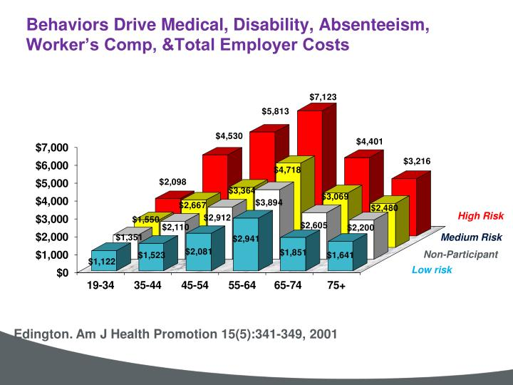 Behaviors Drive Medical, Disability, Absenteeism, Worker's Comp, &Total Employer Costs