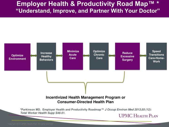 Employer Health & Productivity Road Map™ *