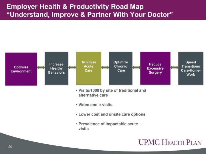 Employer Health & Productivity Road Map