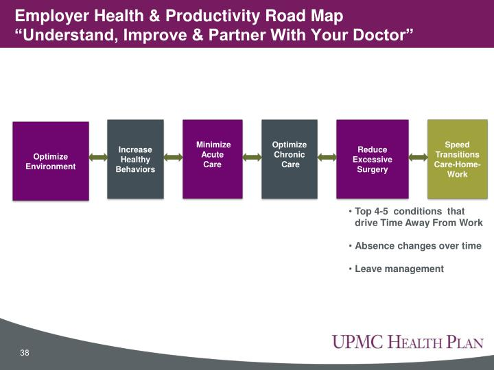 Employer Health & Productivity Road Map