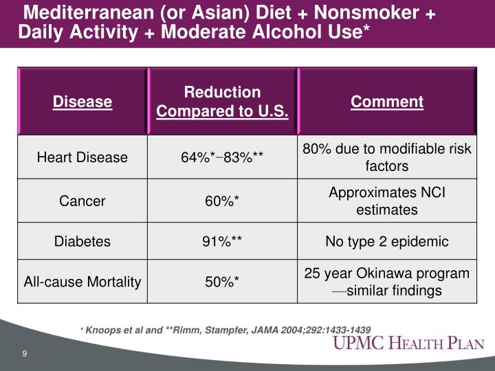 Mediterranean (or Asian) Diet + Nonsmoker + Daily Activity + Moderate Alcohol Use*
