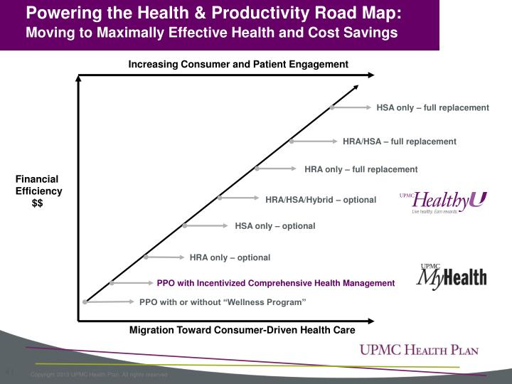 Powering the Health & Productivity Road Map:
