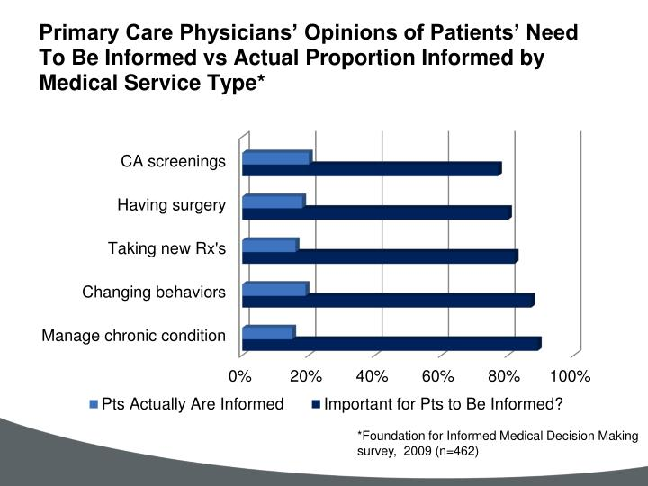Primary Care Physicians' Opinions of Patients' Need To Be Informed