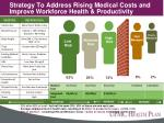 strategy to address rising medical costs and improve workforce health productivity