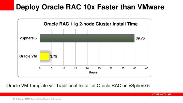 Deploy Oracle RAC 10x Faster than VMware