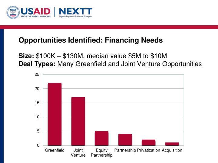 Opportunities Identified: Financing