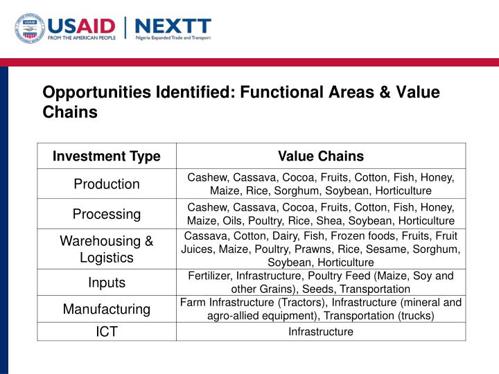 Opportunities Identified: Functional Areas & Value