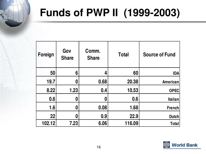 Funds of PWP II  (1999-2003)