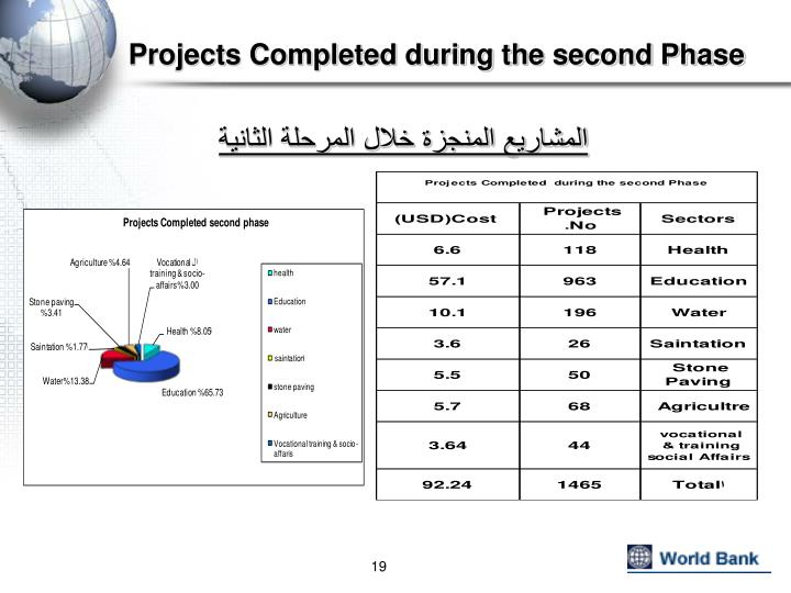 Projects Completed during the second Phase
