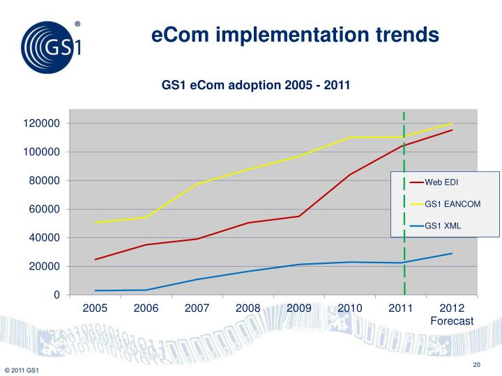 eCom implementation trends