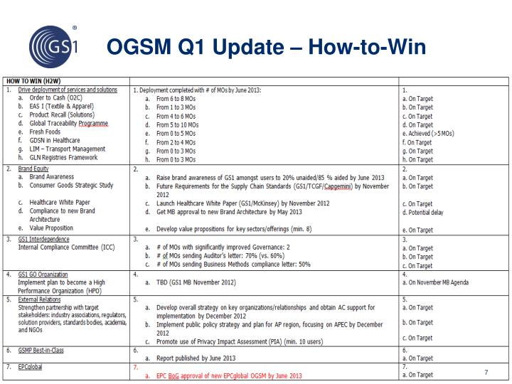 OGSM Q1 Update – How-to-Win