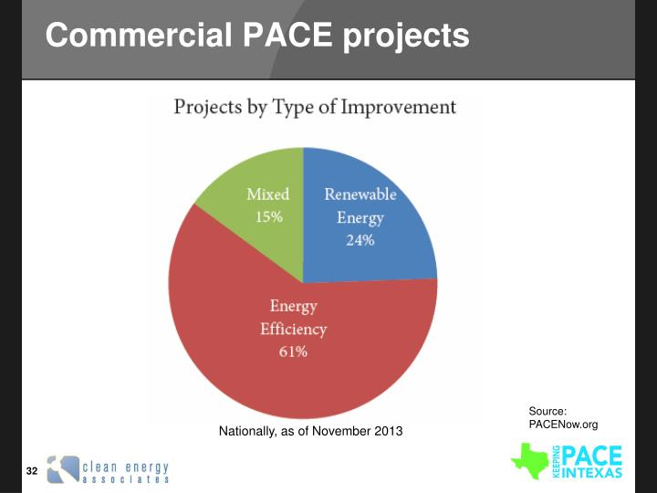 Commercial PACE projects