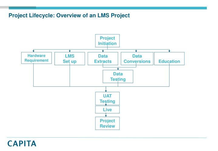 Project Lifecycle: Overview of