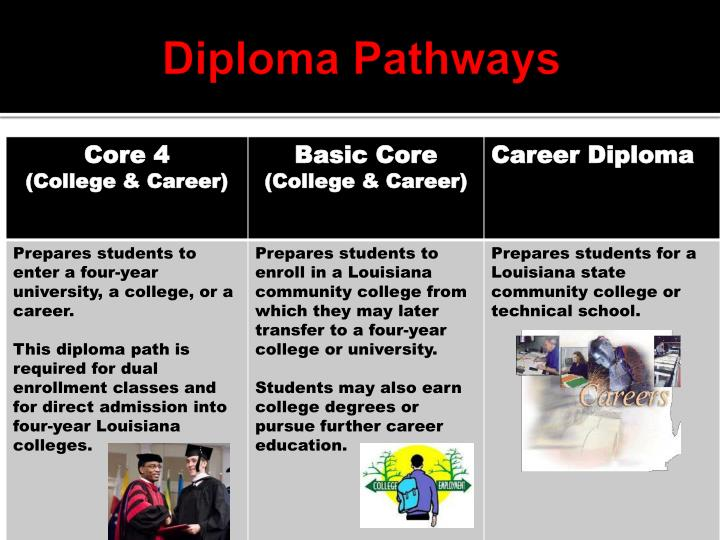 Diploma Pathways