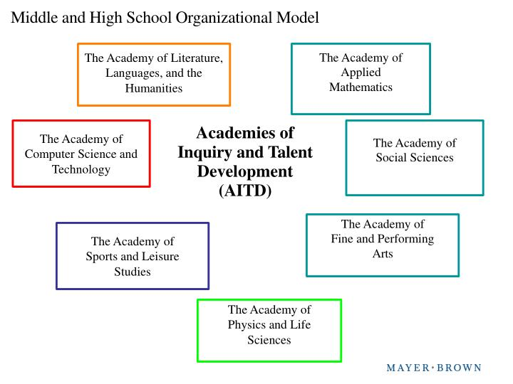 Middle and High School Organizational Model