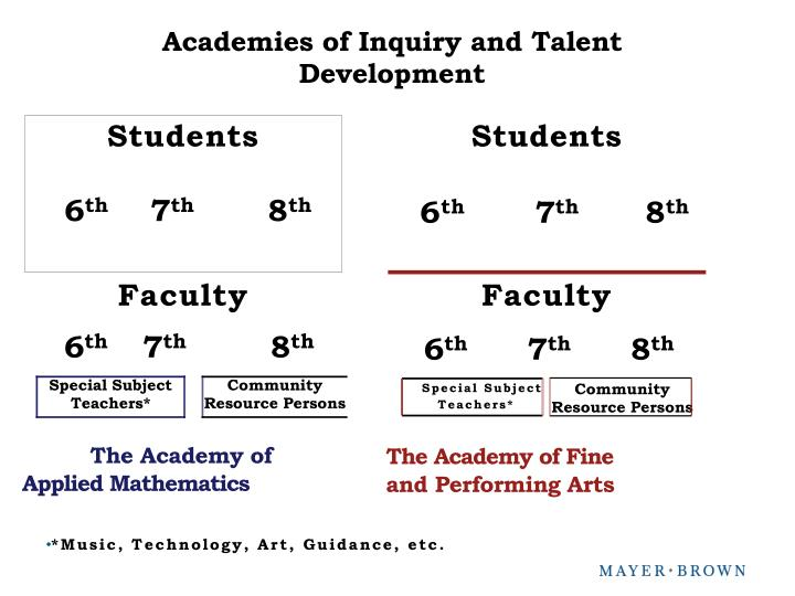 Academies of Inquiry and Talent Development