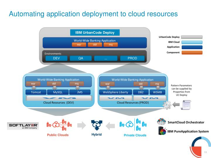 Automating application deployment to cloud resources