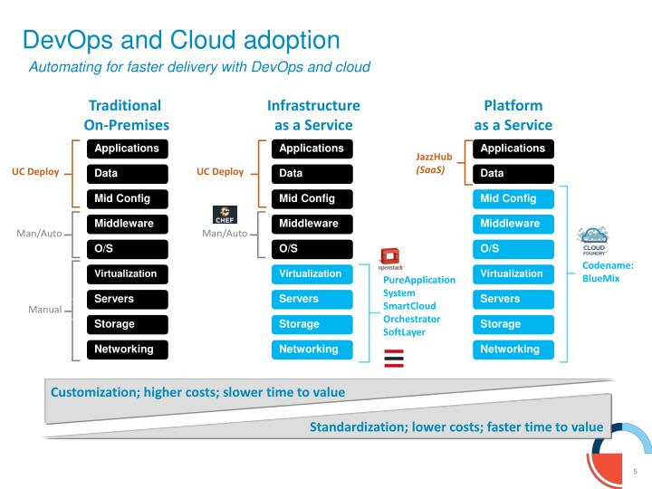 DevOps and Cloud adoption
