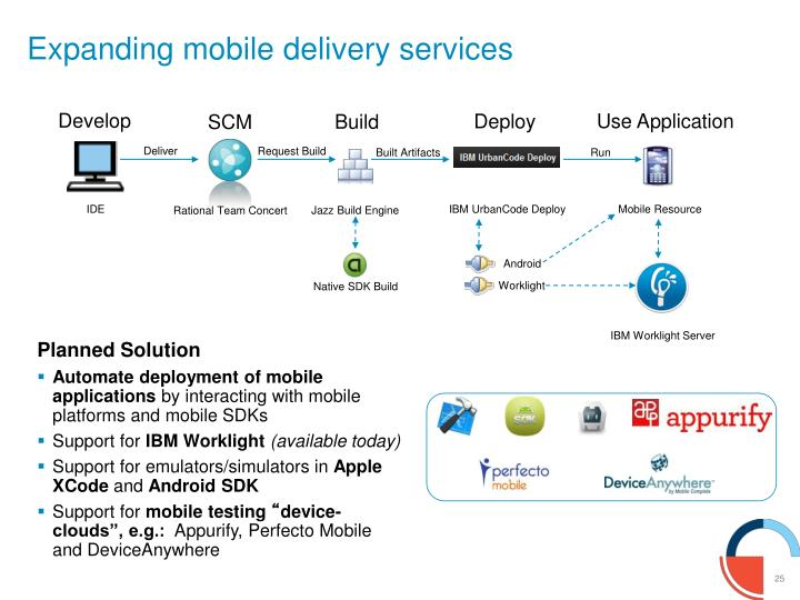 Expanding mobile delivery services