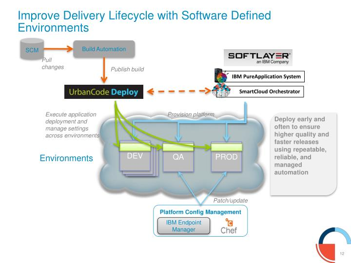 Improve Delivery Lifecycle with Software Defined Environments
