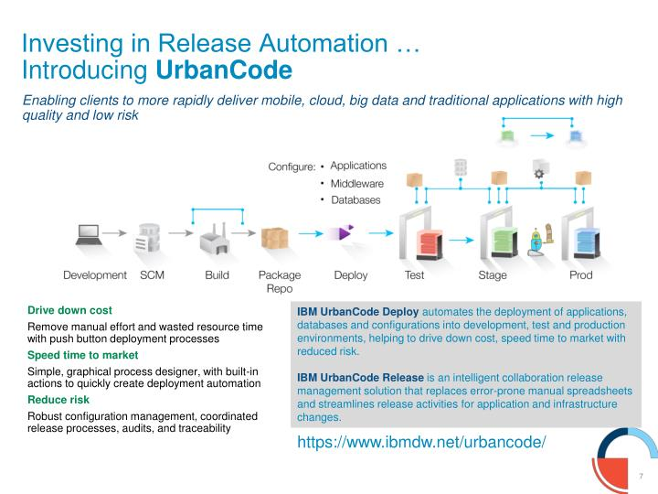 Investing in Release Automation …