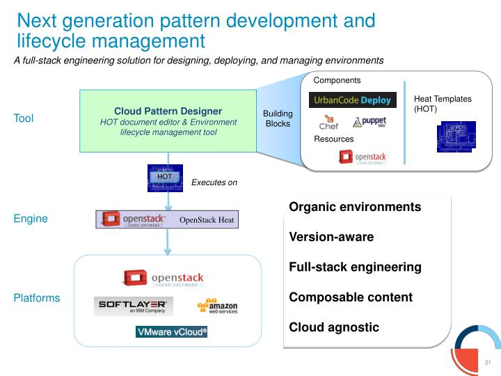 Next generation pattern development and lifecycle management