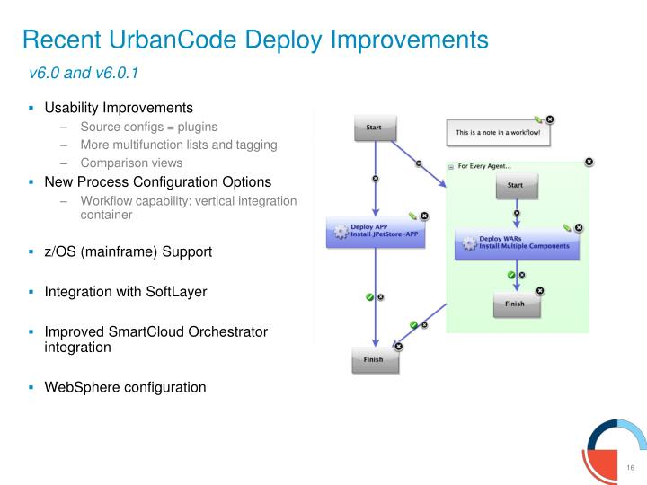 urbancode deploy with patterns integration