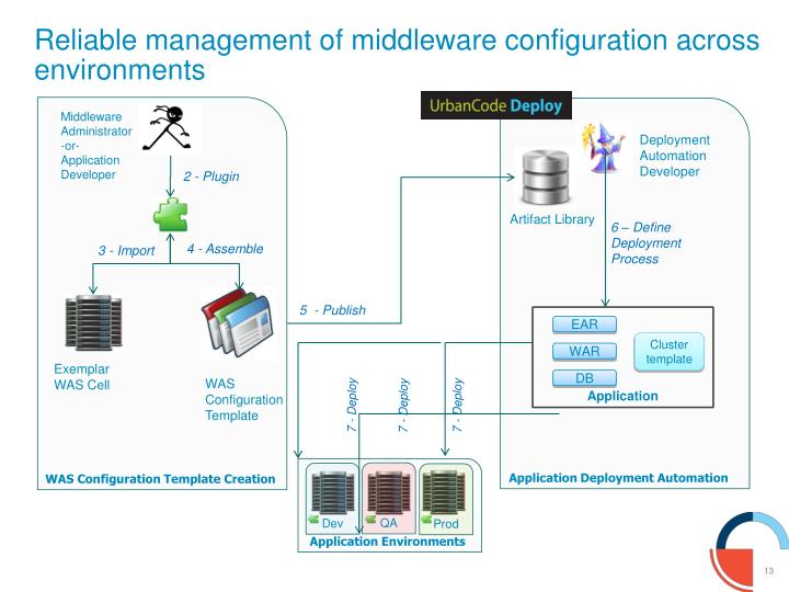 Reliable management of middleware configuration across environments