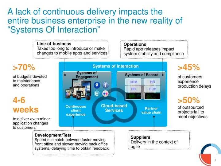 A lack of continuous delivery impacts the entire business enterprise in the new reality of