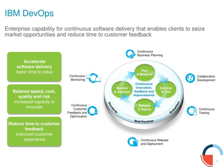 Enterprise capability for continuous software delivery that enables clients to seize market opportunities and reduce time to customer feedback