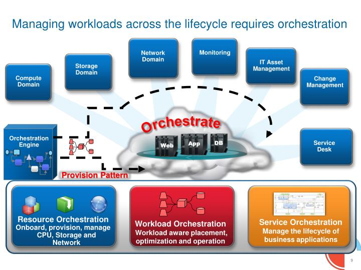 Orchestration Engine