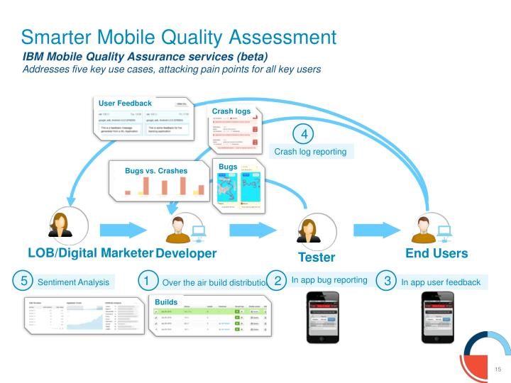 Smarter Mobile Quality Assessment