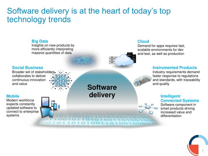 Software delivery is at the heart of today's top technology trends